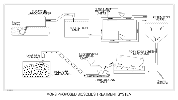 Mors Proposed biosolids